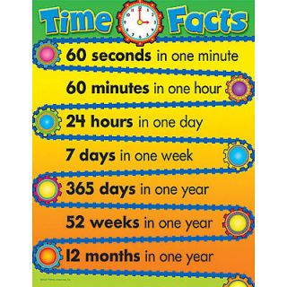TIME FACTS Educational Math Trend Poster NEW