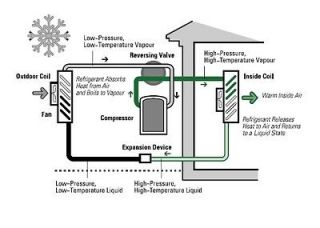 heat pump in Air Conditioners