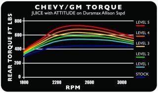 Edge Juice w Attitude cts Computer Chip Programmer 11100 7 3