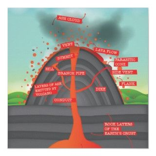 volcano is an opening, or rupture, in a planets surface or crust